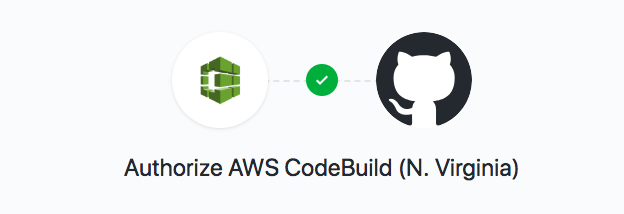 AWS CodeBuild with GitHub in North Virigina